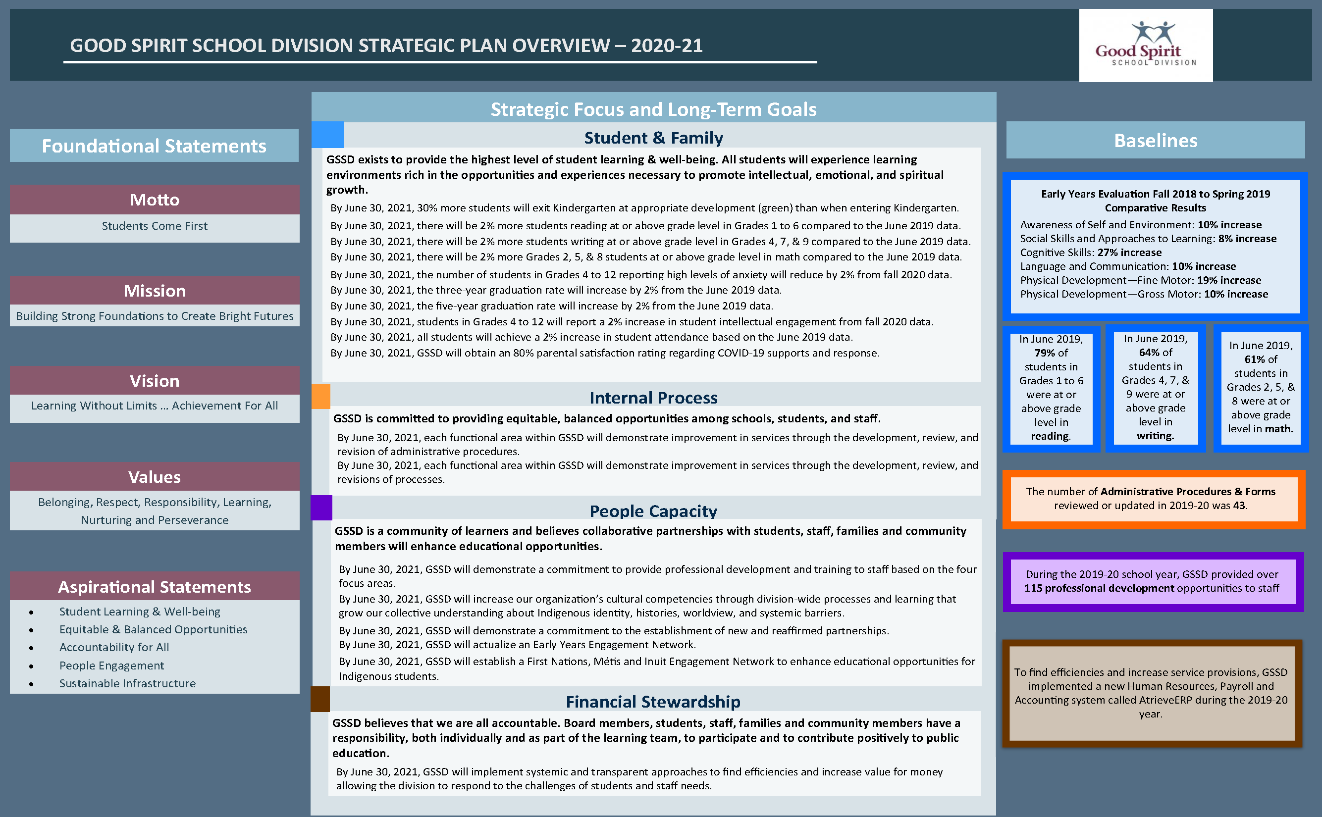 2020-21 Strategic Plan Overview (002).png