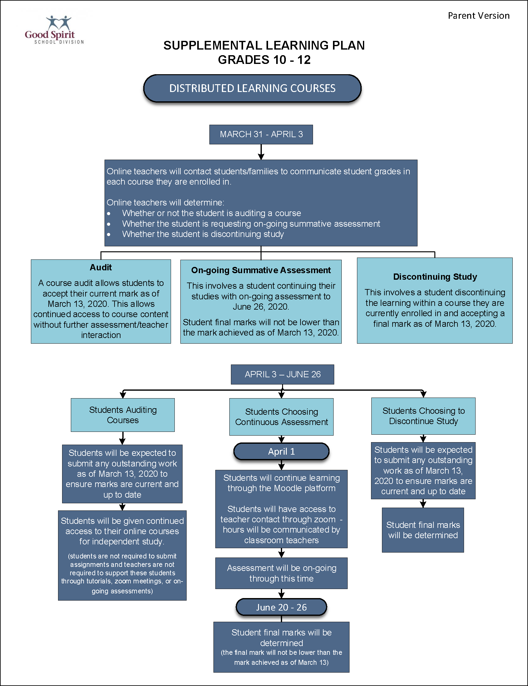 Gr. 10-12 DL Supplemental Learning Plan Flowchart.png