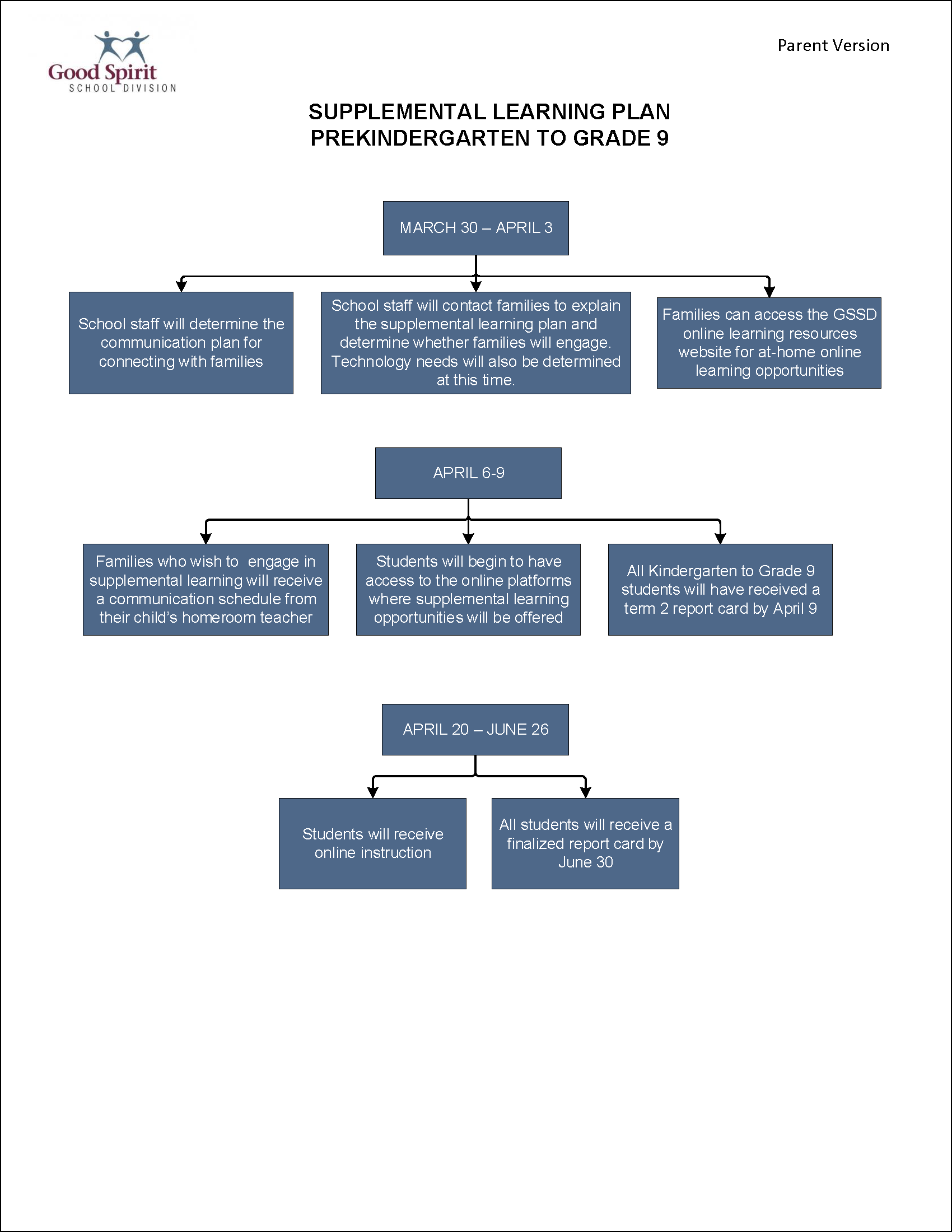 PreK-Gr.9 Supplemental Learning Plan Flowchart.png