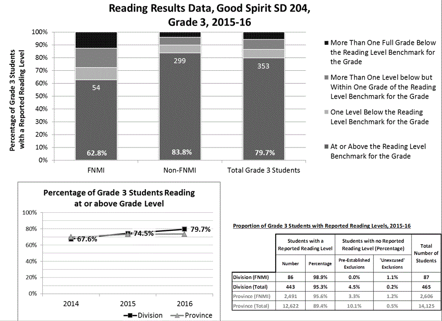 GSSD-Reading-Results.png