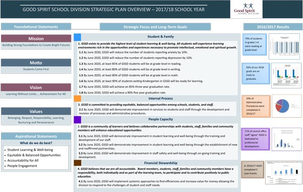Good-Spirit-School-Division-One-Page-Plan-2017-18.jpg